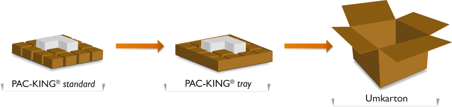 PAC-KING tray