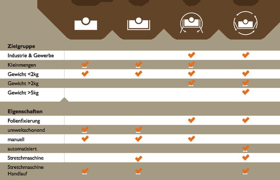 Produkte im Vergleich